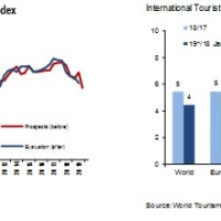 OMT: El turismo internacional aumentó un 4% en el primer semestre de 2019